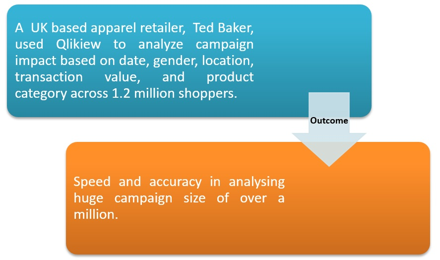 Ted Baker leveraged on QlikView to analyse campaign impact.