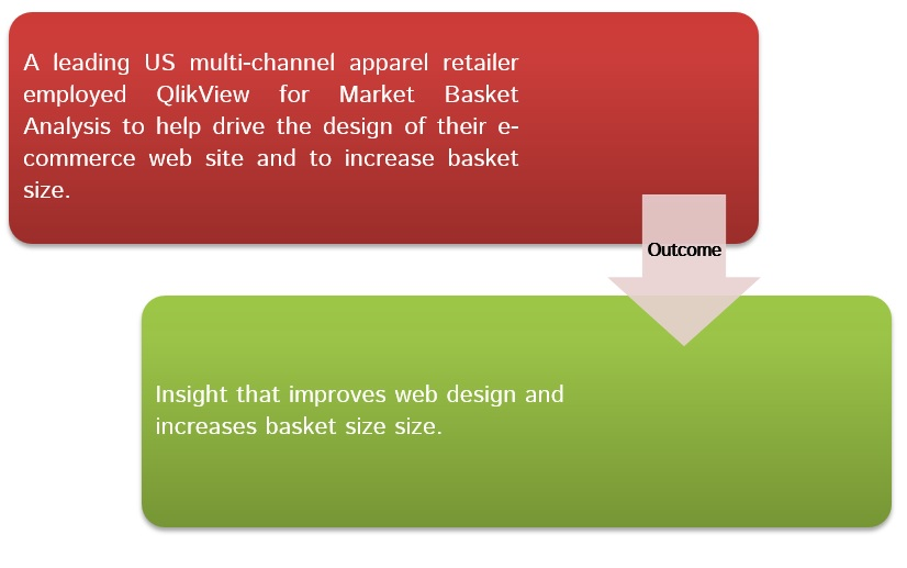 US multi channel apparel retailer leveraged QlikView for Market Basket analysis