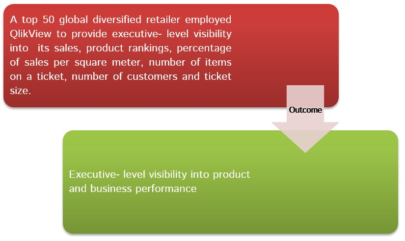 A top 50 global retailer leveraged QlikView for executive dashboard overview