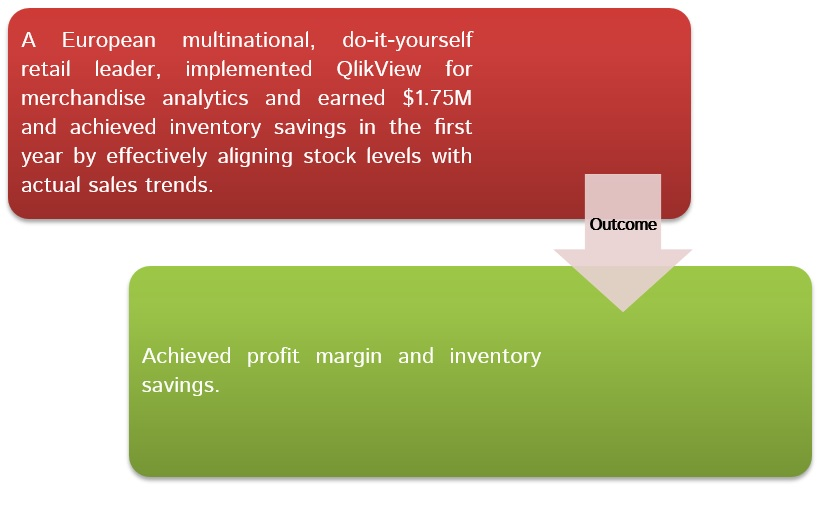 European retail multinational leveraged QlikView for merchandise analytics