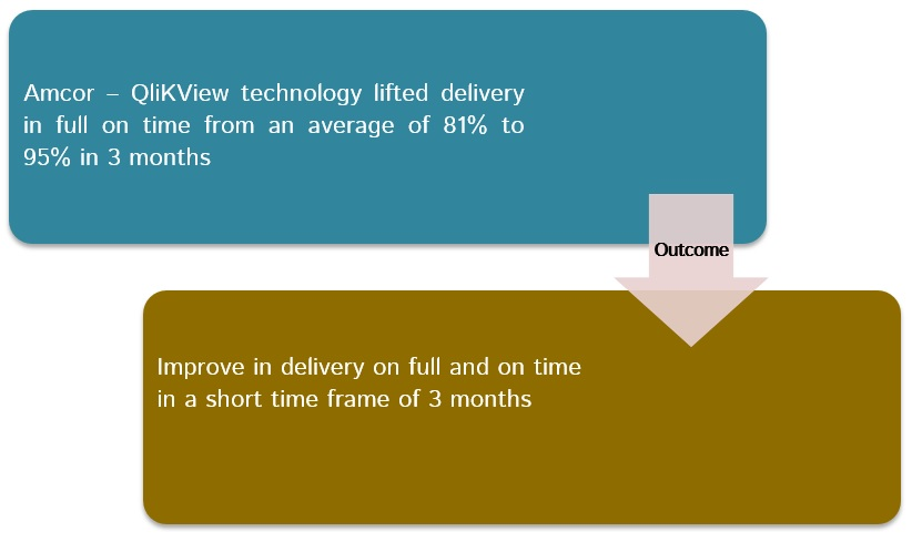 Amcor improved delivery time with QlikView